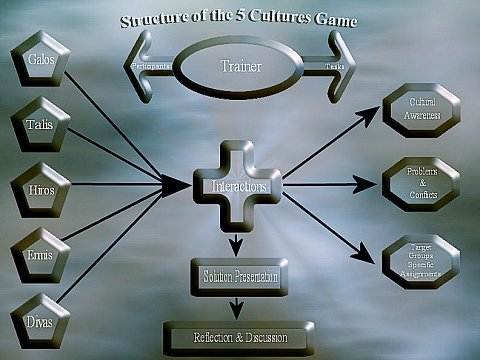 5 Cultures Simulation - Game Structure